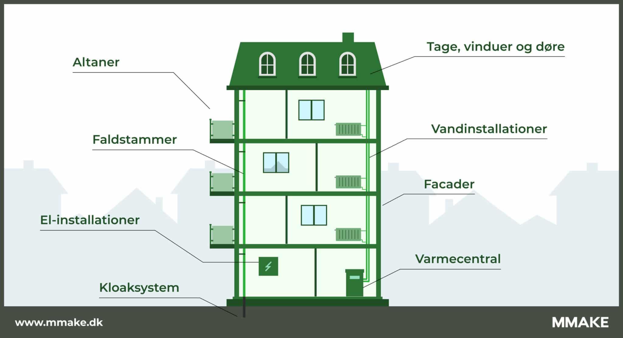 Oversigt over vedligeholdelse på ejendom