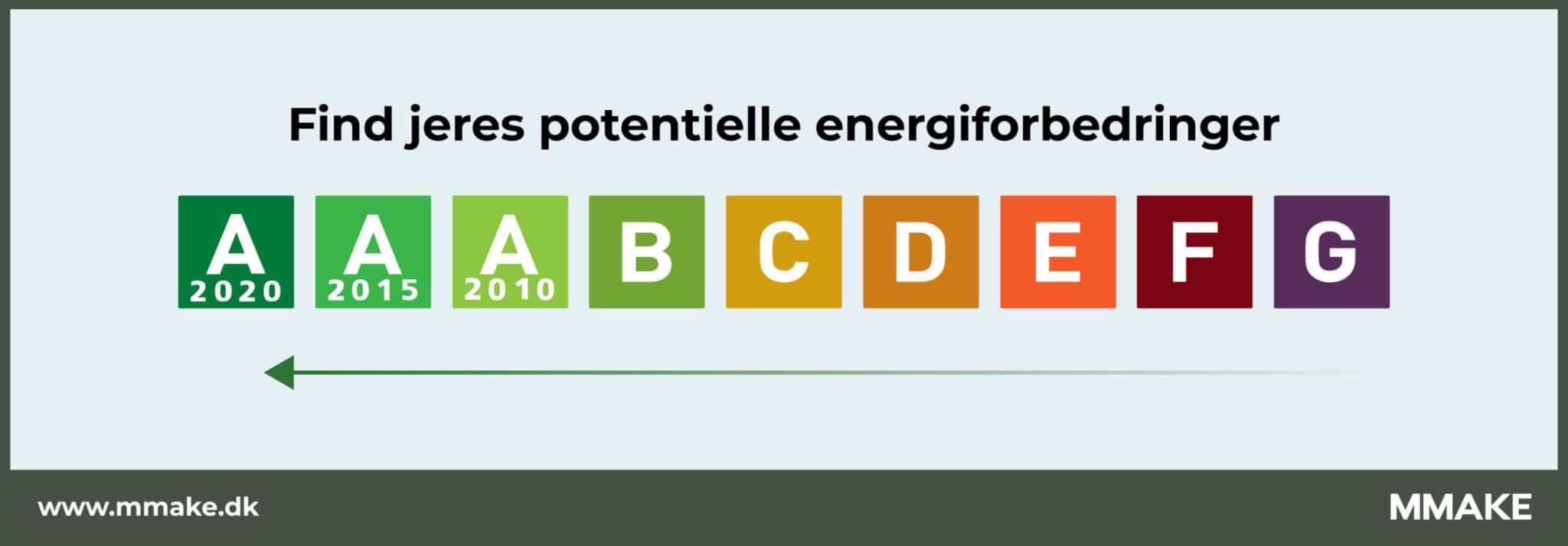 Find energimærket på din bygning